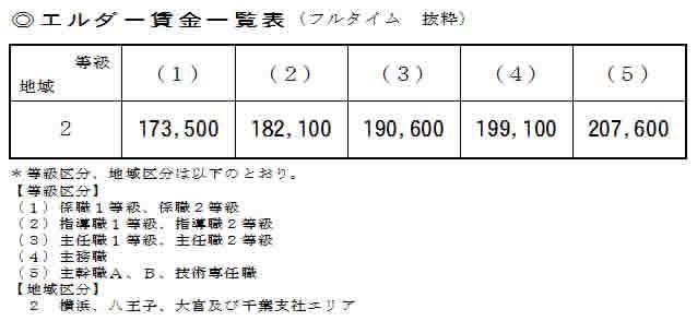 JR東日本-エルダー制度に関して修正提案(12/5)エルダー賃金等の引き上げを提案