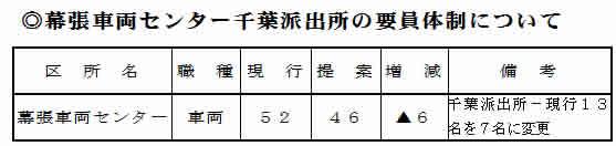 千葉支社-千葉派出の要員削減計画を提案 6名の要員削減ー13名から7名へ 2徹では車両故障に対応できない!