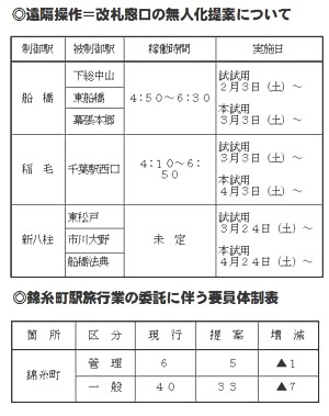 JR千葉支社-7駅の遠隔操作=無人化導入と錦糸町駅の旅行業務委託を提案