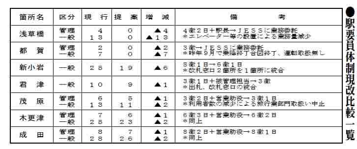 JR千葉支社  浅草橋、都賀の2駅外注化を提案  4徹、3徹体制の駅も委託対象