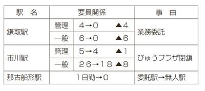 J R千葉支社 鎌取駅全面外注化、那古船形駅無人化提案