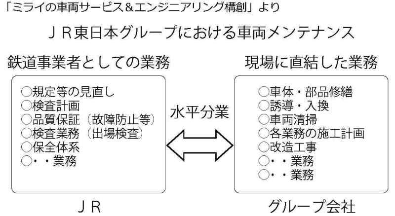 「ミライの車両サービス&エンジニアリング構創」 に関する申し入れ (10月8日)
