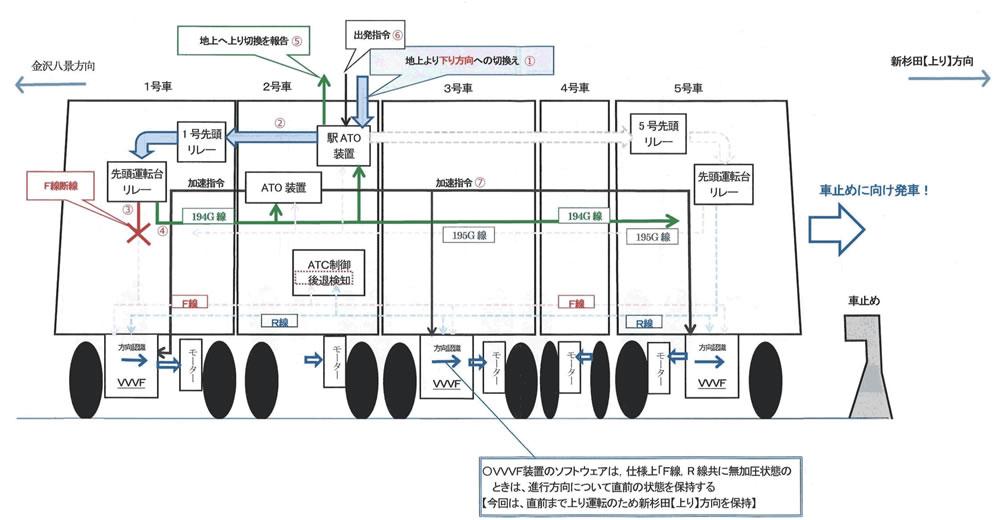 無人運転は破綻した!「運転士・車掌廃止」提案を撤回しろ!  横浜シーサイドライン―逆走で14名重軽症